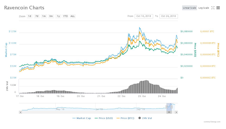 График курса криптовалюты Ravencoin