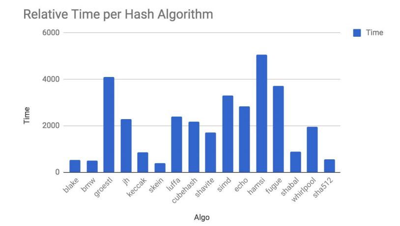 Распределение времени расчетов значения хеш-функций Ravencoin
