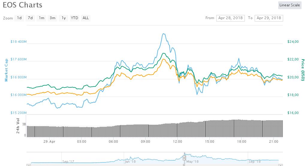 График курса EOS по отношению к доллару