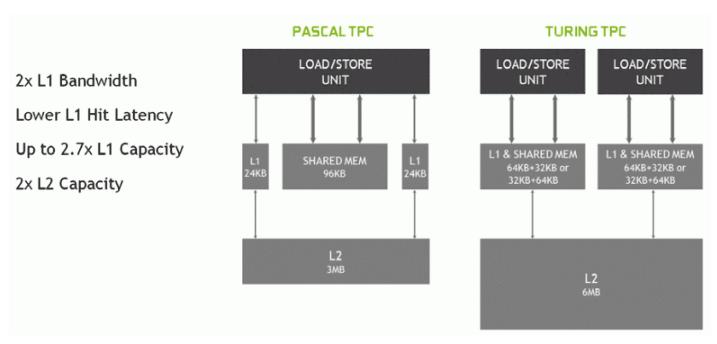 Рост аппаратных возможностей видеокарт нового поколения Turing от компании Nvidia