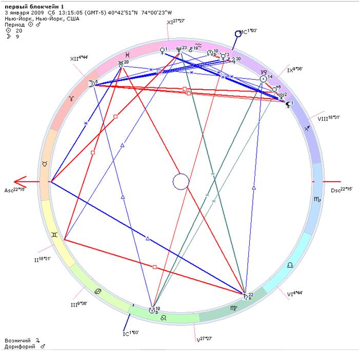 Натальная карта биткоина