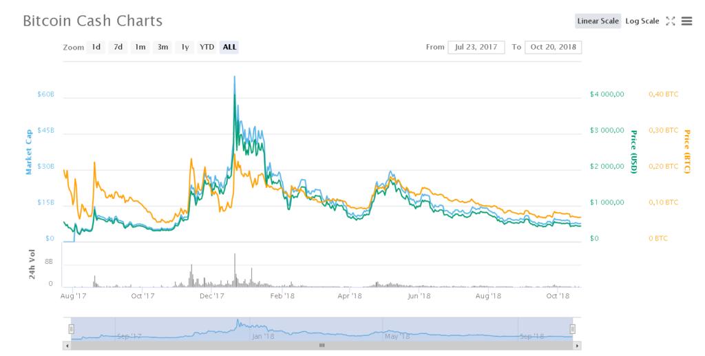 График курса монетBCH по отношению к доллару