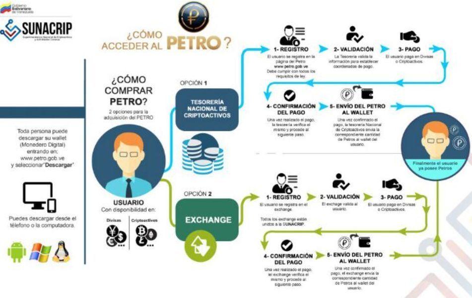 Гайд по работе с криптовалютой Petro