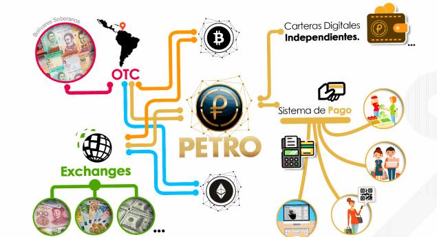Способы применения криптовалюты Petro