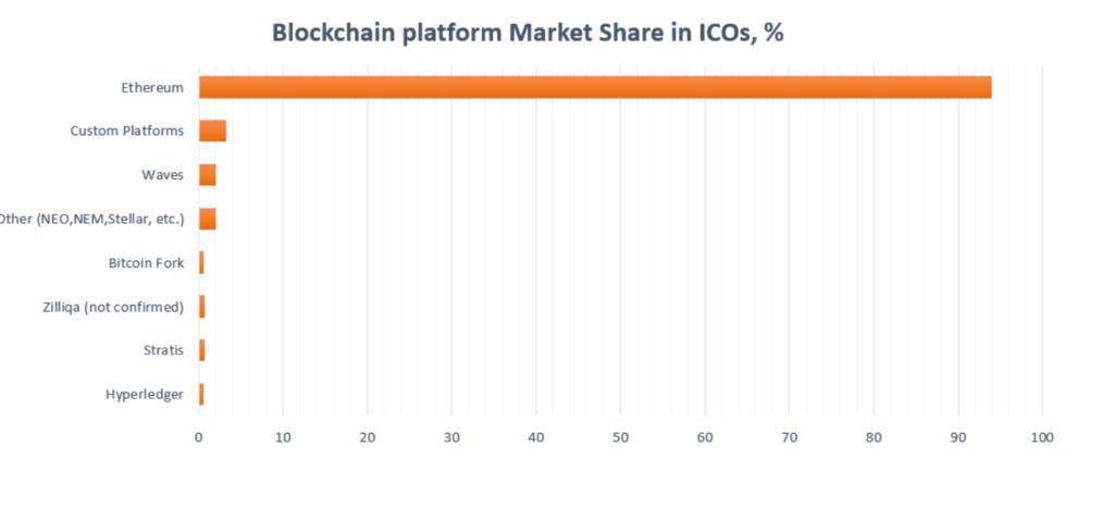 Лидирующие блокчейн-платформы