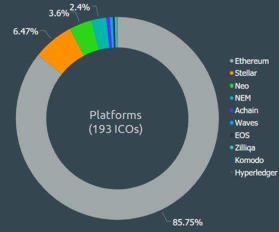 Распределение платформ для ICO за третий квартал 2018 года