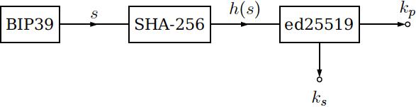 Хеширование блоков Lisk по алгоритмам Bip39, SHA-256 и Ed25519