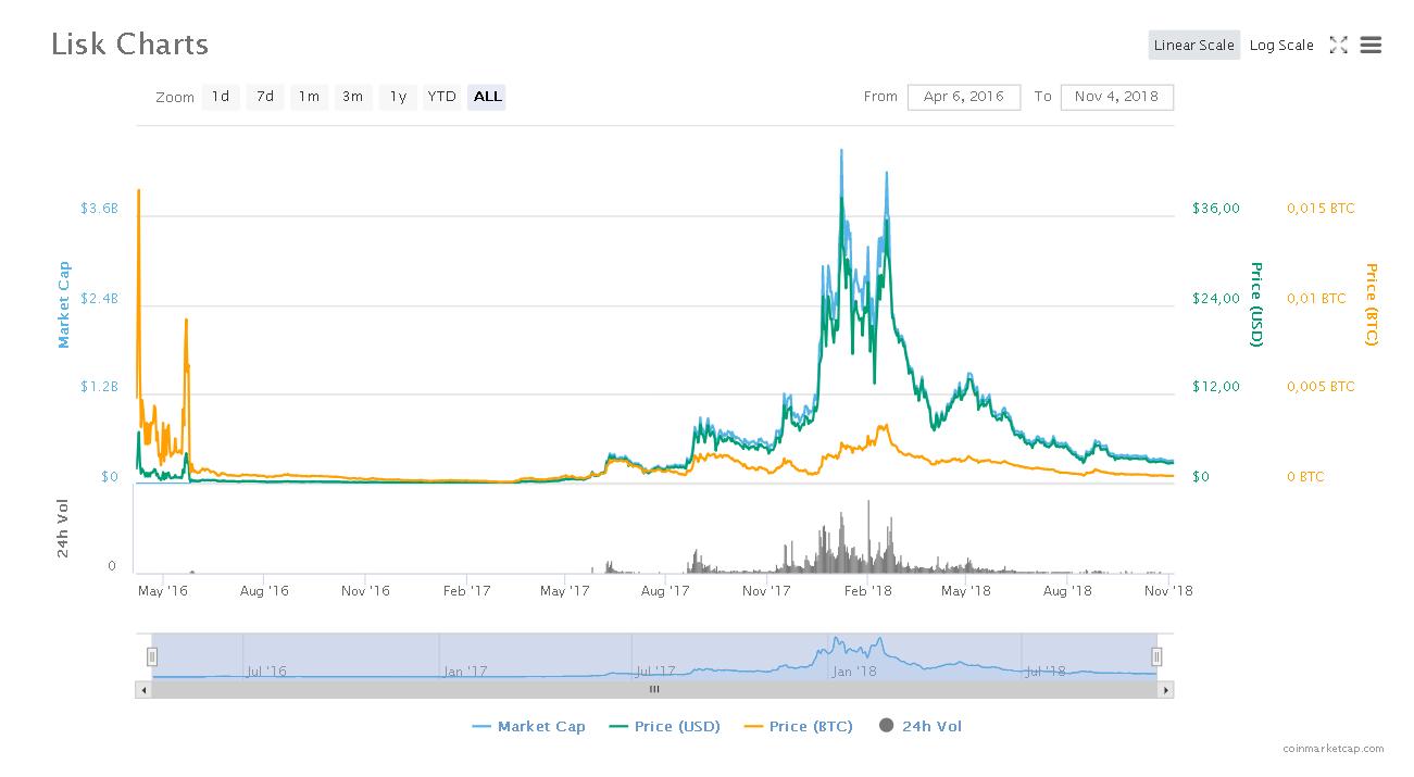График курса монет LSK за время существования проекта (2016-2018 годы)