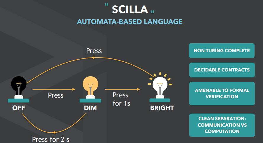 Картинка язык программирования Scilla