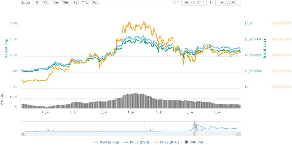 Картинка курс криптовалюты Stellar