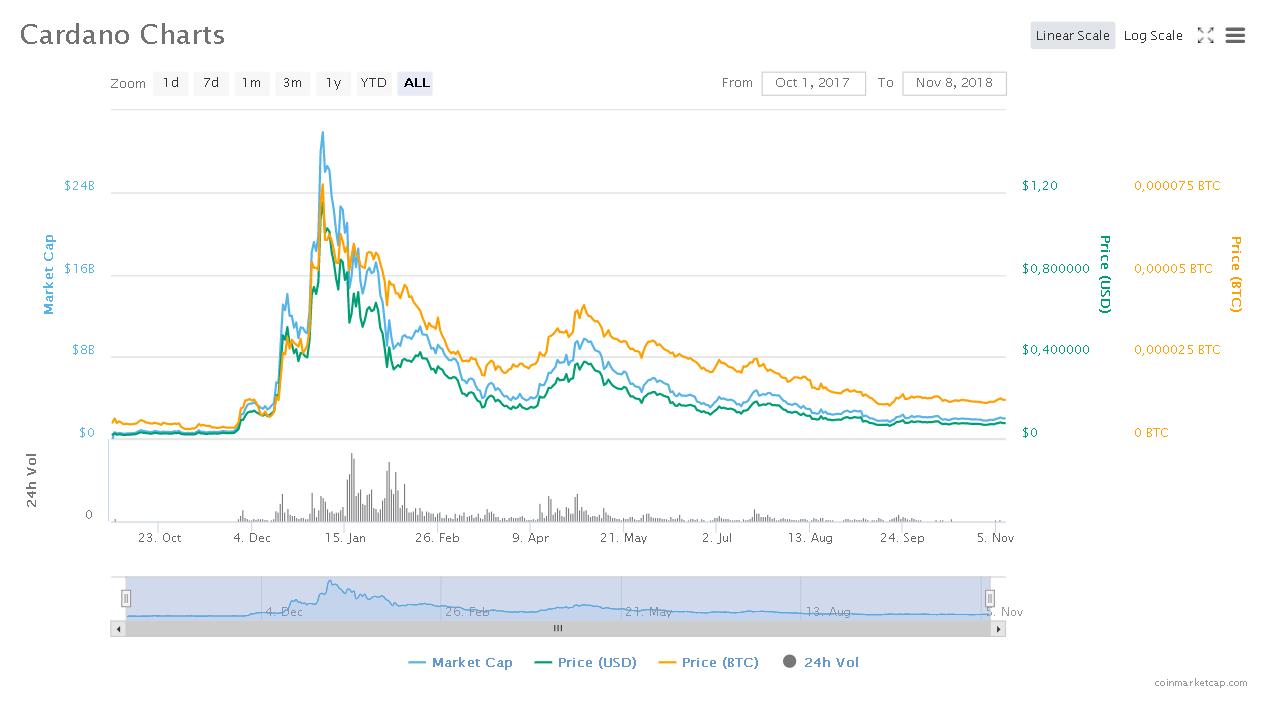 Картинка графика курса криптовалюты Cardano