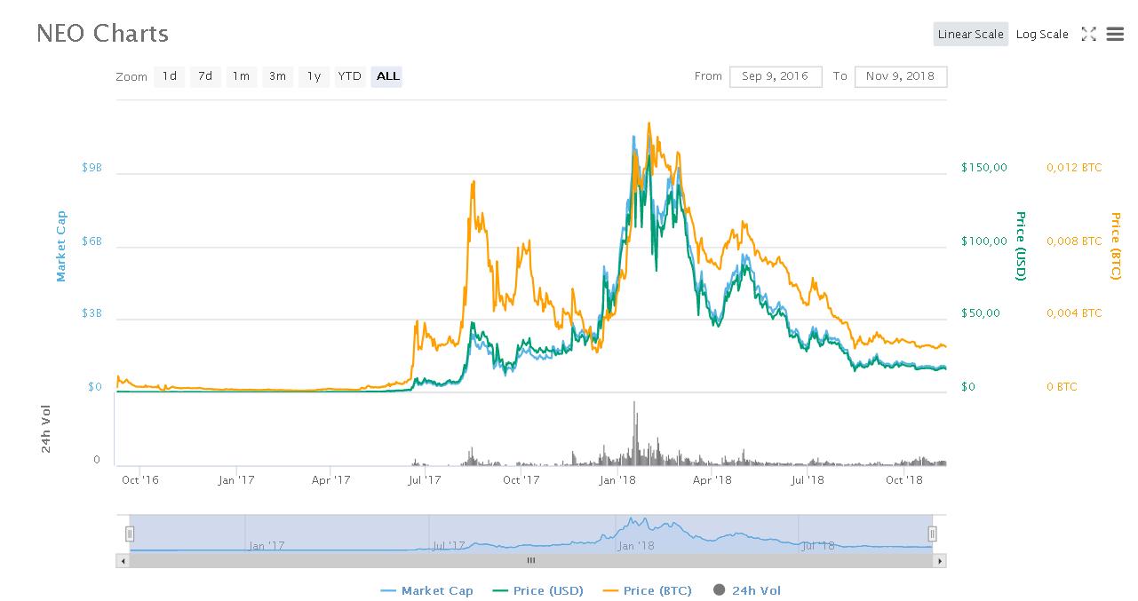 Изображение графика курса криптовалюты NEO