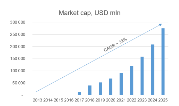 Графический прогноз роста капитализации рынка смарт-контрактов