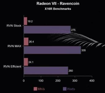 Показатели видеокарты Radeon 7 в майнинге, хешрейт и потребление