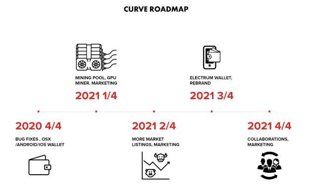 http://curvehashcoin.com/wp-content/uploads/2020/11/curve-roadmap2.jpg